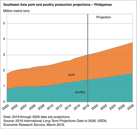 Area chart showing pork and poultry production projections in the Philippines through 2028