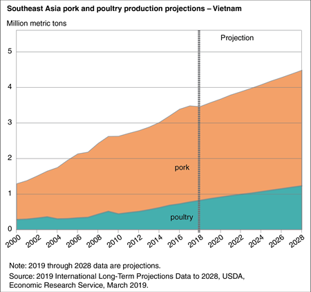 Area chart showing pork and poultry production projections in Vietnam through 2028