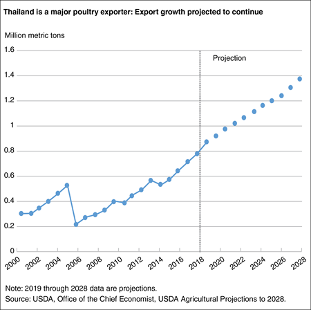 A line chart showing Thailand's poultry exports from 1998 through the 2028 projection period