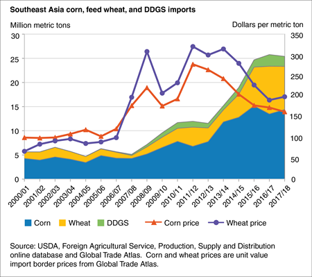 Area and line chart showing Southeast Asia corn, wheat, and DDGS imports from 2000 through the 2028 projection period