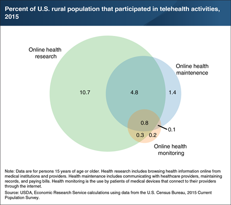 Rural telehealth participation rates vary by the activity