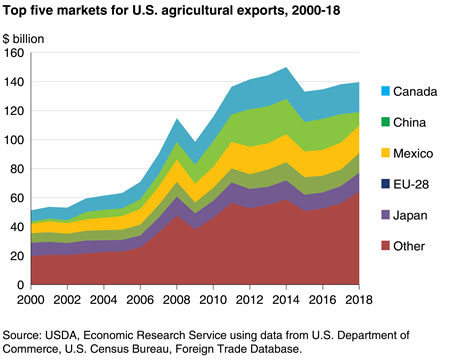 Canada remains the top destination for U.S. agricultural exports in 2018