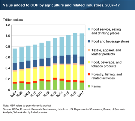 Agriculture, food, and related industries contributed more than $1 trillion to U.S. GDP in 2017