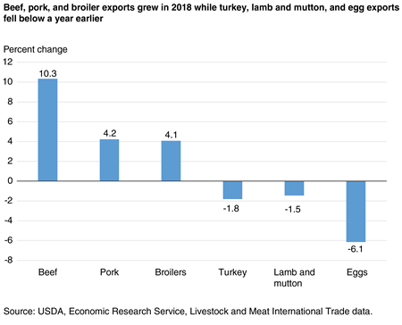 A column chart showing growth or decline in meat trade, by commodity, in 2018 relative to 2017.