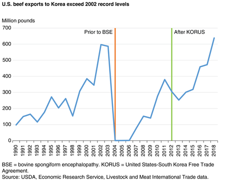 A line chart showing U.S. beef exports to South Korea from 1990 to 2018.