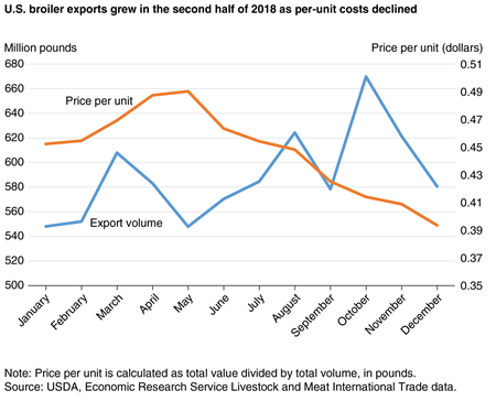 A line chart showing 2018 U.S. broiler export volume and average per unit price.