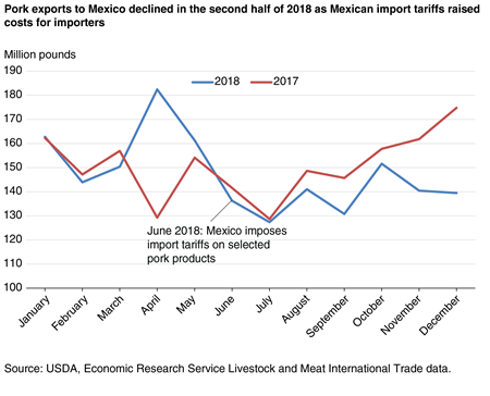 A line chart comparing 2017 and 2018 pork exports to Mexico.