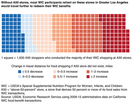 Chart showing change in travel distance for food shopping for WIC A50 shoppers in the Greater Los Angeles area if A50 stores did not exist.