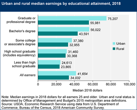 Rural-urban earnings gap by educational attainment, 2018