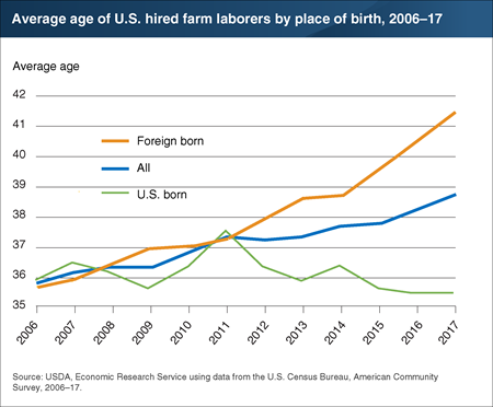 Average age of all hired farm laborers is rising, driven by the aging of foreign-born farm laborers