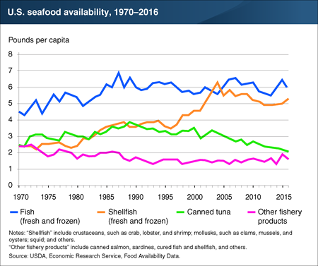 U.S. shellfish availability more than doubled from 1970 to 2016