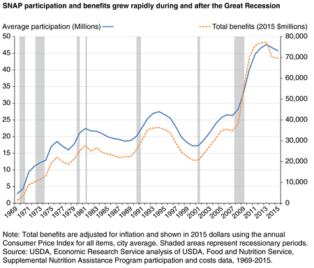 A line chart shows that SNAP participation and benefits grew rapidly during and after the Great Recession.