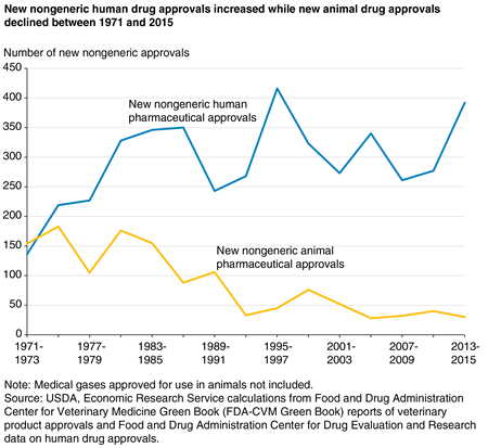 A line chart shows that, between 1971 and 2015, new nongeneric human drug approvals increased while new animal drug approvals declined.
