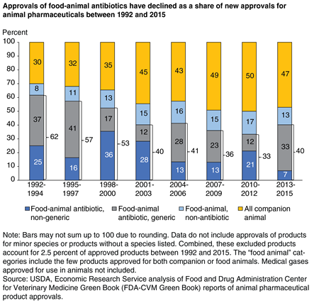 A bar chart shows that, between 1992 and 2015, approvals of food-animal antibiotics have declined as a share of new approvals for animal pharmaceuticals.