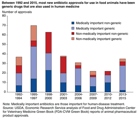 A bar chart shows that, between 1992 and 2015, most new antibiotic approvals for use in food animals have been generic drugs that are also used in human medicine.