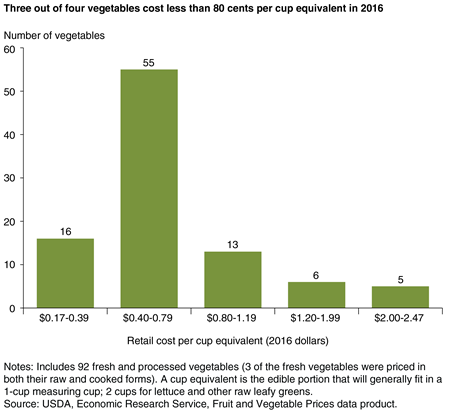 A bar chart showing the number of fresh and processed vegetables in five cost ranges