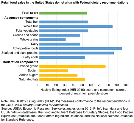 Bar chart showing the percent of maximum possible Healthy Eating Index score for total retail food sales and for the 13 Healthy Eating Index components