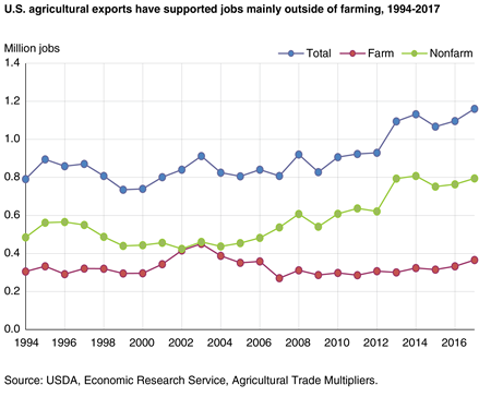 A line chart showing farm, nonfarm, and total jobs supported by U.S. agricultural exports