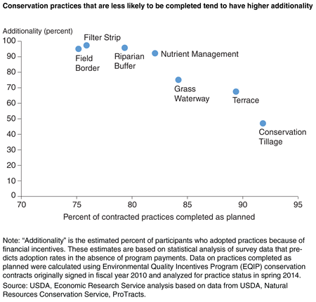 A scatter plot that shows that conservation practices that are less likely to be completed also tend to have higher additionality (the estimated percent of participants who adopted because of financial incentives).