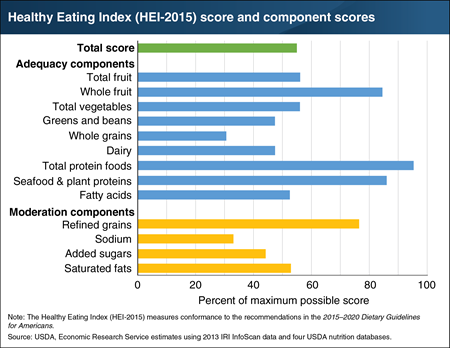 U.S. retail food sales do not align with Federal dietary recommendations