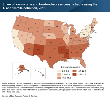 Southern States had highest shares of low-income and low-food-access census tracts in 2015