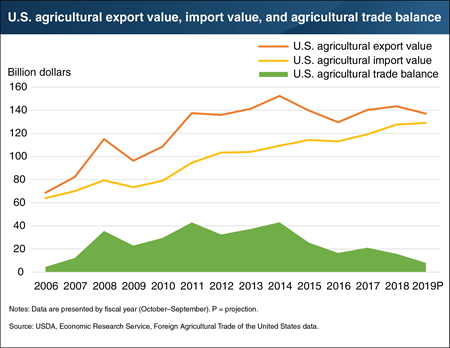 U.S. agricultural trade balance is projected to fall to $8.0 billion in fiscal 2019