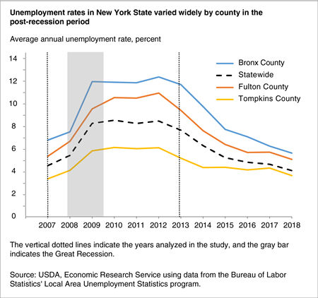 A line chart showing the average annual unemployment rate for New York State, Bronx County New York, Fulton County New York, and Tompkins County New York for 2007 to 2018