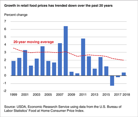 A bar chart showing annual retail food price changes and the 20-year-moving average for 1999-2018