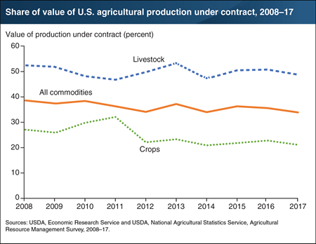 Contracts governed one-third of the value of agricultural production in 2017, with a concentration in livestock