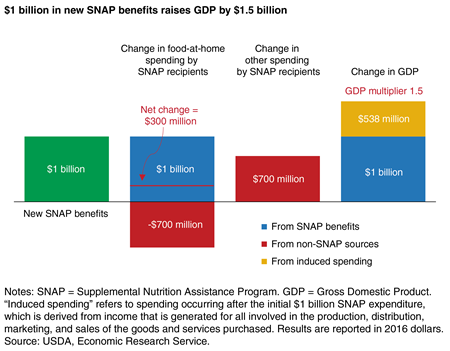 Bar chart showing the change in food-at-home spending and other spending by SNAP households and subsequent induced spending by both SNAP and non-SNAP households generated by $1 billion in new SNAP benefits