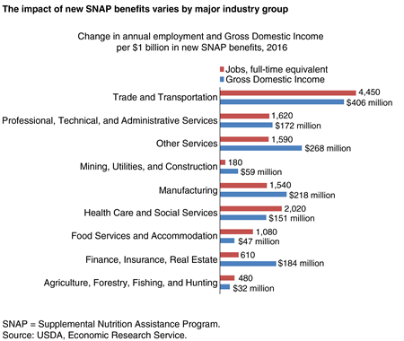 Bar chart showing the change in annual employment and Gross Domestic Income per $1 billion in new SNAP benefits