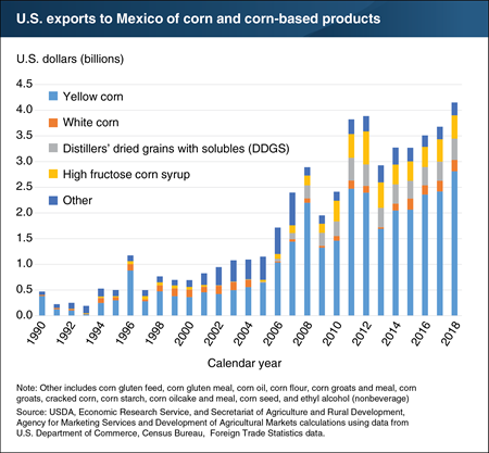 U.S. exports to Mexico of corn and corn-based products have increased since the end of NAFTA's transition to free trade