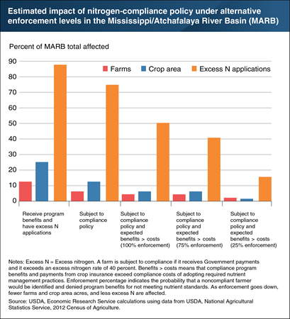 Increased compliance enforcement would result in greater reductions in excess nitrogen applications