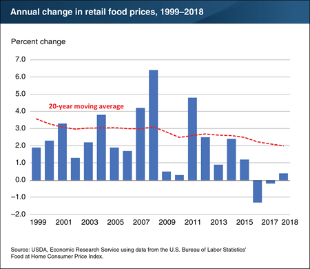 Inflation in retail food prices has trended down over the past 20 years
