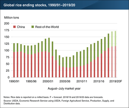 Record rice stocks are projected to continue, with China responsible for 68 percent of global levels