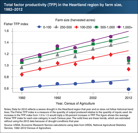 Productivity of farms in the Heartland increased over time, but more slowly for smallest farms