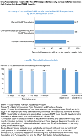 Bar charts showing the accuracy of reported last SNAP receipt date by National Household Food Acquisition and Purchase Survey (FoodAPS) respondents by SNAP participation status and State SNAP distribution schedule