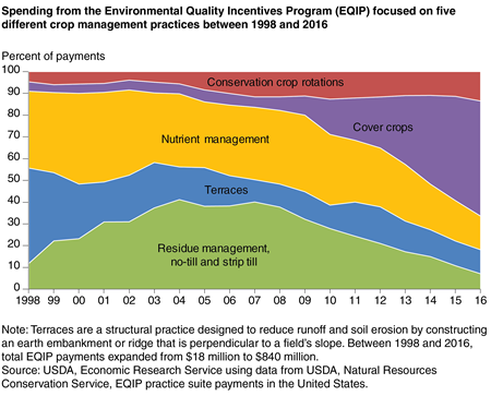 A chart shows that spending from the Environmental Quality Incentives Program (EQIP) focused on five different crop management practices between 1998 and 2015.