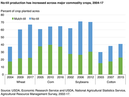 A bar chart shows that no-till production increased across major commodity crops between 2004 and 2017.