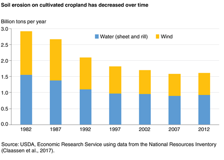 A bar chart shows that soil erosion on cultivated cropland has decreased over time.