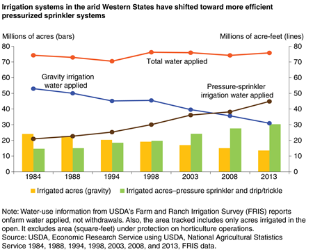 A chart shows that irrigation systems in the arid western States have shifted toward more efficient pressurized sprinkler systems.
