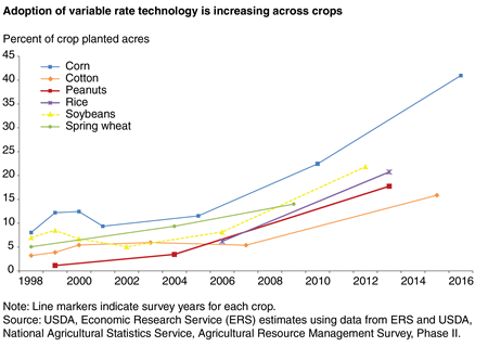 A line chart shows that the adoption of variable rate technology has increased across crops between 1998 and 2016.