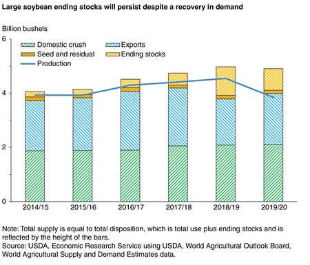 Line/bar chart showing large soybean ending stocks will persist despite a recovery in demand