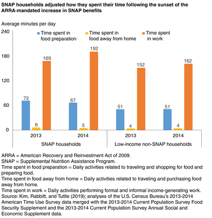 Bar chart showing the average minutes per day that SNAP households and low-income non-SNAP households spent in food preparation, in food away from home, and in work in 2013 and 2014
