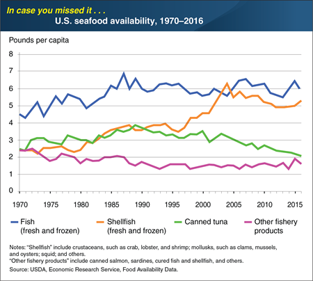 ICYMI... U.S. shellfish availability more than doubled from 1970 to 2016