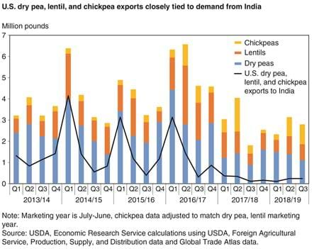 A mixed bar and line chart showing U.S. exports of dry peas, lentils, and chickpeas to India and to the world from 2013-2018.