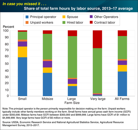ICYMI... Smaller farms often rely on the principal operators and their spouses for labor, while larger farms rely on hired labor