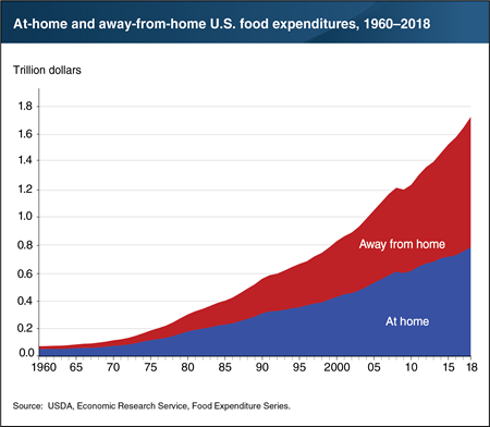 U.S. spending on food away from home outpaced food-at-home spending in 2018
