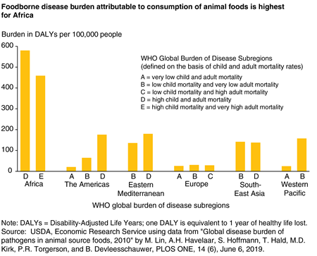 A bar chart showing the foodborne disease burden attributable to consumption of animal foods in 14 WHO global subregions