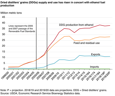 Line chart showing that dried distillers' Grains (DDGs) supply and use has risen in concert with ethanol fuel production from 1999/2000 to 2019/2020 projection.